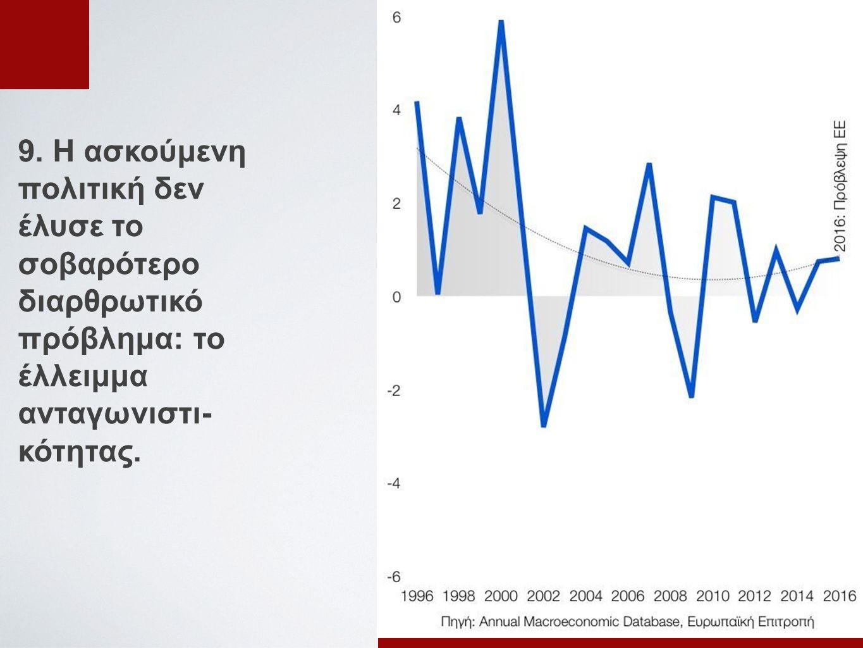 9. Η ασκούμενη πολιτική δεν έλυσε το σοβαρότερο διαρθρωτικό πρόβλημα: το έλλειμμα ανταγωνιστι- κότητας.