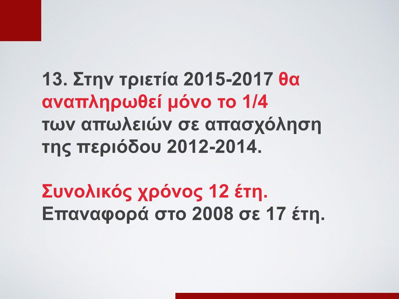 13. Στην τριετία 2015-2017 θα αναπληρωθεί μόνο το 1/4 των απωλειών σε απασχόληση της περιόδου 2012-2014. Συνολικός χρόνος 12 έτη. Επαναφορά στο 2008 σ