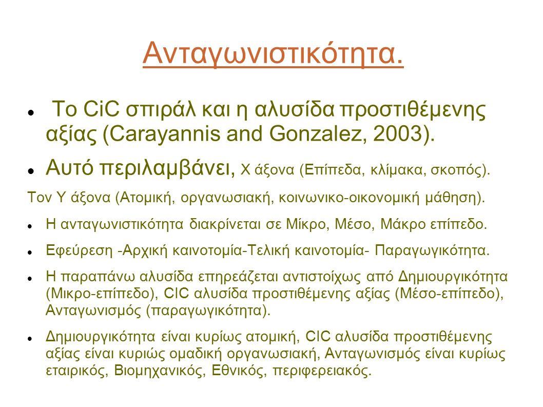Ανταγωνιστικότητα. Το CiC σπιράλ και η αλυσίδα προστιθέμενης αξίας (Carayannis and Gonzalez, 2003). Αυτό περιλαμβάνει, Χ άξονα (Επίπεδα, κλίμακα, σκοπ