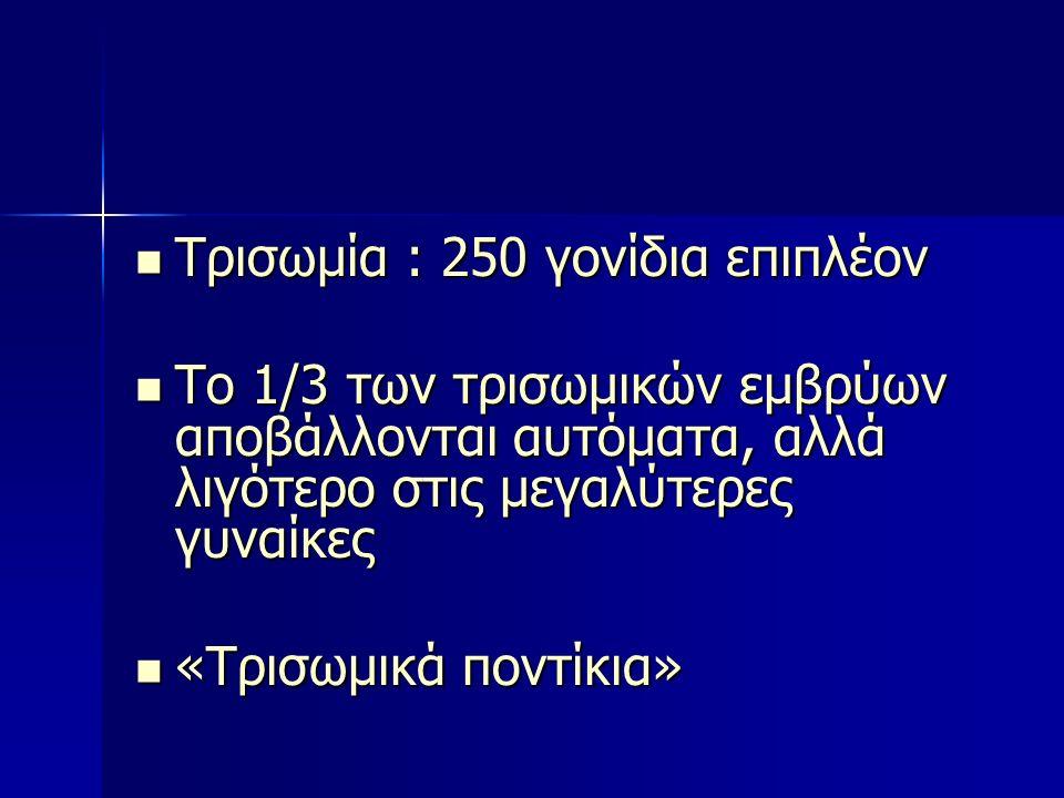 Kίνδυνος ανάλογα με την ηλικία της μητέρας 20 ετών 303845+1/1.2001/7001/2501/100
