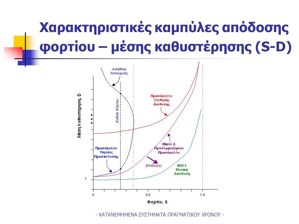 - ΚΑΤΑΝΕΜΗΜΕΝΑ ΣΥΣΤΗΜΑΤΑ ΠΡΑΓΜΑΤΙΚΟΥ ΧΡΟΝΟΥ - Η βασική λειτουργία του Πρωτοκόλλου Carier Sense Multiple Access (p=1) Packet Arrivals 29/1 time 1/7 9 1 7 D min (=1+r slots) minislot duration = r 9,1 are sensing the channel2 is sensing the channel 9 9 is sensing the channel Retransmission (7) 1, 7 are sensing the channel 3 Retransmission (1) Retransmission (9) D max (=???.