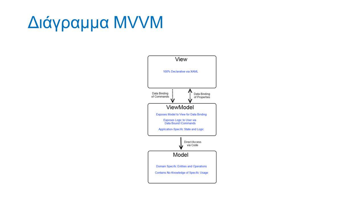 Διάγραμμα MVVM