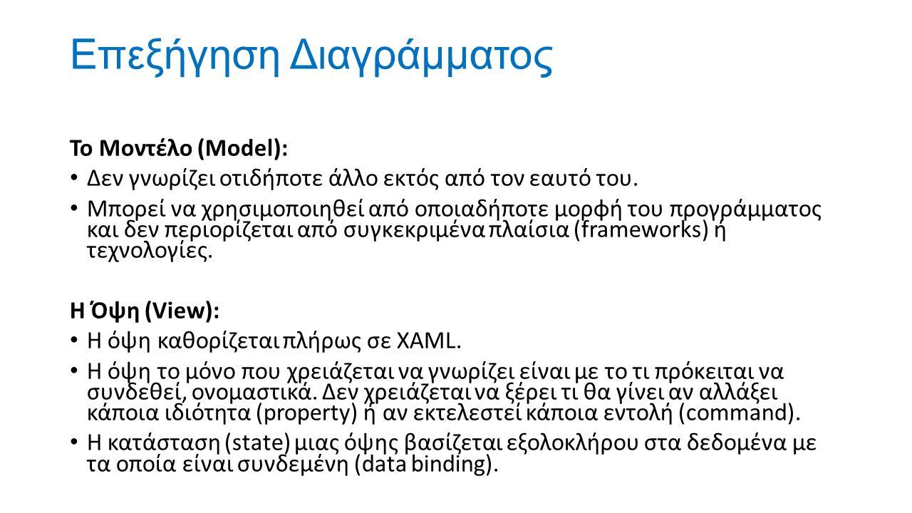 Επεξήγηση Διαγράμματος Το Μοντέλο (Model): Δεν γνωρίζει οτιδήποτε άλλο εκτός από τον εαυτό του. Μπορεί να χρησιμοποιηθεί από οποιαδήποτε μορφή του προ