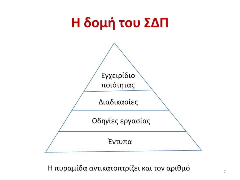 Η δομή του ΣΔΠ 7 Οδηγίες εργασίας Διαδικασίες Εγχειρίδιο ποιότητας Έντυπα Η πυραμίδα αντικατοπτρίζει και τον αριθμό