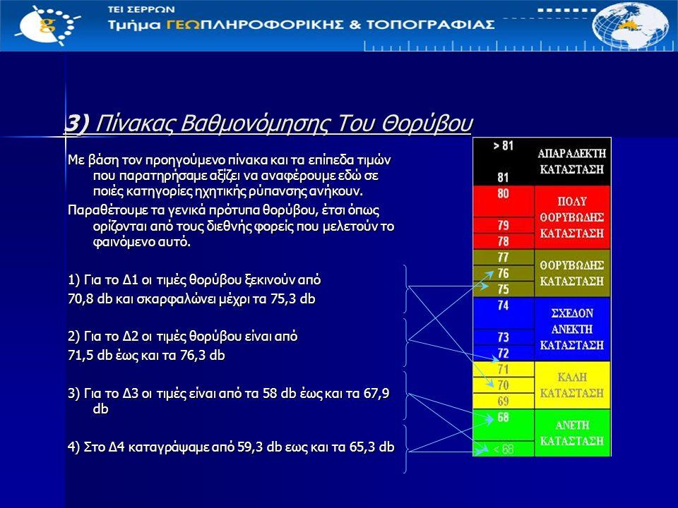 3) Πίνακας Βαθμονόμησης Του Θορύβου Με βάση τον προηγούμενο πίνακα και τα επίπεδα τιμών που παρατηρήσαμε αξίζει να αναφέρουμε εδώ σε ποιές κατηγορίες ηχητικής ρύπανσης ανήκουν.