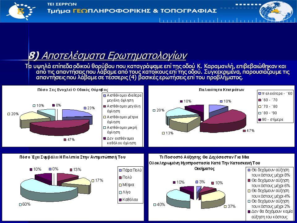 8) Αποτελέσματα Ερωτηματολογίων Τα υψηλά επίπεδα οδικού θορύβου που καταγράψαμε επί της οδού Κ.