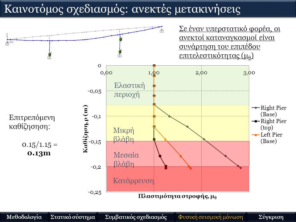 Επιτρεπόμενη καθίζησηση: 0.15/1.15 = 0.13m Κατάρρευση Μεσαία βλάβη Μικρή βλάβη Ελαστική περιοχή Καινοτόμος σχεδιασμός: ανεκτές μετακινήσεις Στατικό σύστημα Μεθοδολογία Συμβατικός σχεδιασμός Φυσική σεισμική μόνωση Σύγκριση Σε έναν υπερστατικό φορέα, οι ανεκτοί καταναγκασμοί είναι συνάρτηση του επιπέδου επιτελεστικότητας (μ θ )