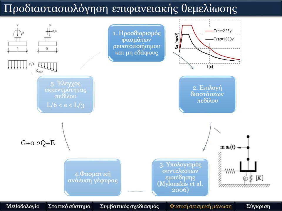 1. Προσδιορισμός φασμάτων ρευστοποιήσιμου και μη εδάφους 2. Επιλογή διαστάσεων πεδίλου 3. Υπολογισμός συντελεστών εμπέδησης (Mylonakis et al. 2006) 4.