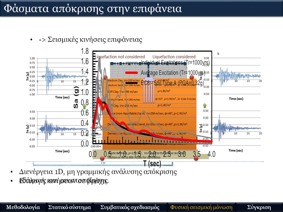 -> Σεισμικές κινήσεις επιφάνειας Επιλογή κινήσεων σε βράχο. Διενέργεια 1D, μη γραμμικής ανάλυσης απόκρισης εδάφους και ρευστοποίησης. Φάσματα απόκριση