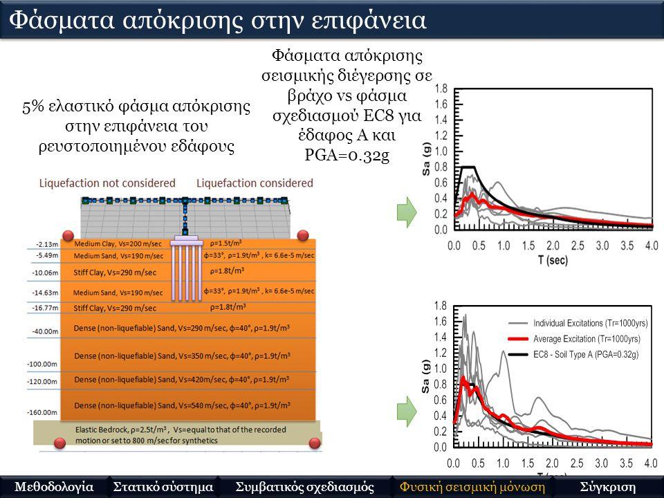 5% ελαστικό φάσμα απόκρισης στην επιφάνεια του ρευστοποιημένου εδάφους Φάσματα απόκρισης σεισμικής διέγερσης σε βράχο vs φάσμα σχεδιασμού EC8 για έδαφ