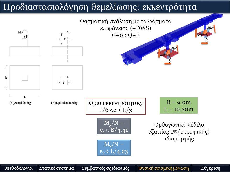 Όρια εκκεντρότητας: L/6 <e ≤ L/3 Φασματική ανάλυση με τα φάσματα επιφάνειας (+DWS) G+0.2Q±E B = 9.0m L = 10.50m M y /N = e x < B/4.41 M x /N = e y < L/4.23 Προδιαστασιολόγηση θεμελίωσης: εκκεντρότητα Ορθογωνικό πέδιλο εξαιτίας 1 ης (στροφικής) ιδιομορφής Στατικό σύστημα Μεθοδολογία Συμβατικός σχεδιασμός Φυσική σεισμική μόνωση Σύγκριση