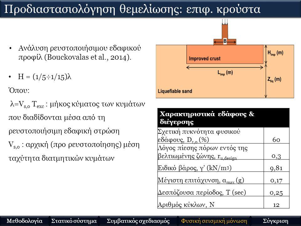 Ανάλυση ρευστοποιήσιμου εδαφικού προφίλ (Bouckovalas et al., 2014). H = (1/5÷1/15)λ Όπου: λ=V s,o T exc : μήκος κύματος των κυμάτων που διαδίδονται μέ