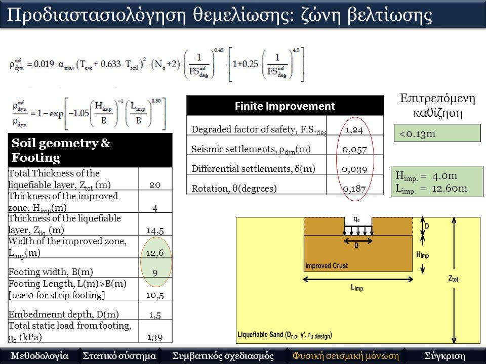 H imp. = 4.0m L imp.