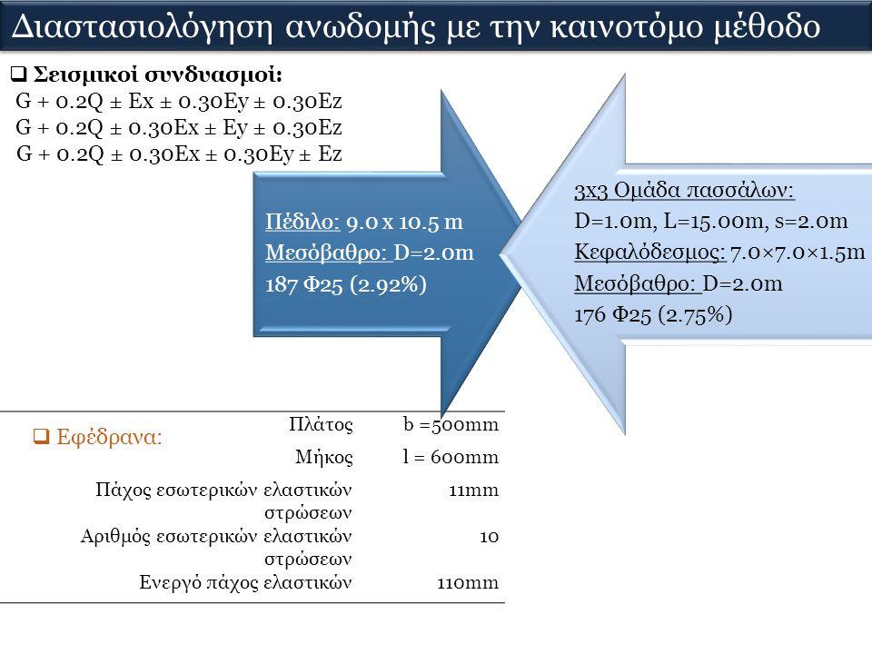 Πλάτοςb =500mm Μήκοςl = 600mm Πάχος εσωτερικών ελαστικών στρώσεων 11mm Αριθμός εσωτερικών ελαστικών στρώσεων 10 Ενεργό πάχος ελαστικών110mm  Εφέδρανα