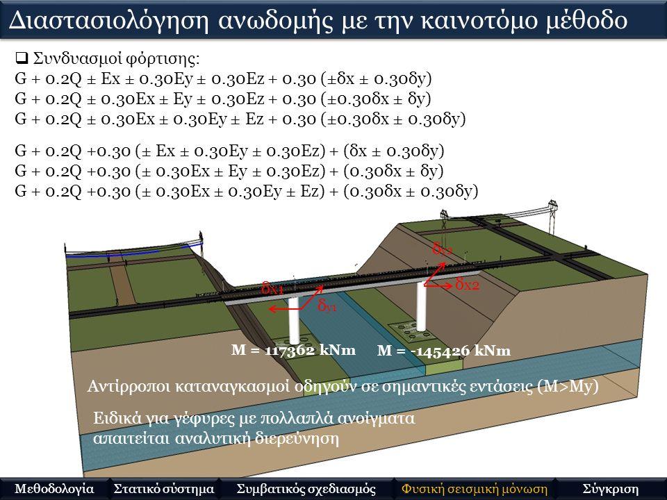 δ x1 δ y1 δ x2 δ y2  Συνδυασμοί φόρτισης: G + 0.2Q ± Ex ± 0.30Ey ± 0.30Ez + 0.30 (±δx ± 0.30δy) G + 0.2Q ± 0.30Ex ± Ey ± 0.30Ez + 0.30 (±0.30δx ± δy) G + 0.2Q ± 0.30Ex ± 0.30Ey ± Ez + 0.30 (±0.30δx ± 0.30δy) G + 0.2Q +0.30 (± Ex ± 0.30Ey ± 0.30Ez) + (δx ± 0.30δy) G + 0.2Q +0.30 (± 0.30Ex ± Ey ± 0.30Ez) + (0.30δx ± δy) G + 0.2Q +0.30 (± 0.30Ex ± 0.30Ey ± Ez) + (0.30δx ± 0.30δy) M = -145426 kNm M = 117362 kNm Στατικό σύστημα Μεθοδολογία Συμβατικός σχεδιασμός Φυσική σεισμική μόνωση Σύγκριση Αντίρροποι καταναγκασμοί οδηγούν σε σημαντικές εντάσεις (Μ>My) Διαστασιολόγηση ανωδομής με την καινοτόμο μέθοδο Ειδικά για γέφυρες με πολλαπλά ανοίγματα απαιτείται αναλυτική διερεύνηση