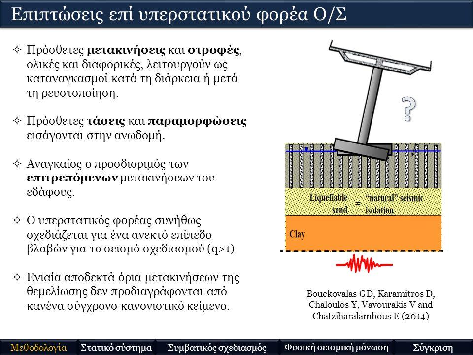 Bouckovalas GD, Karamitros D, Chaloulos Y, Vavourakis V and Chatziharalambous E (2014)  Πρόσθετες μετακινήσεις και στροφές, ολικές και διαφορικές, λειτουργούν ως καταναγκασμοί κατά τη διάρκεια ή μετά τη ρευστοποίηση.