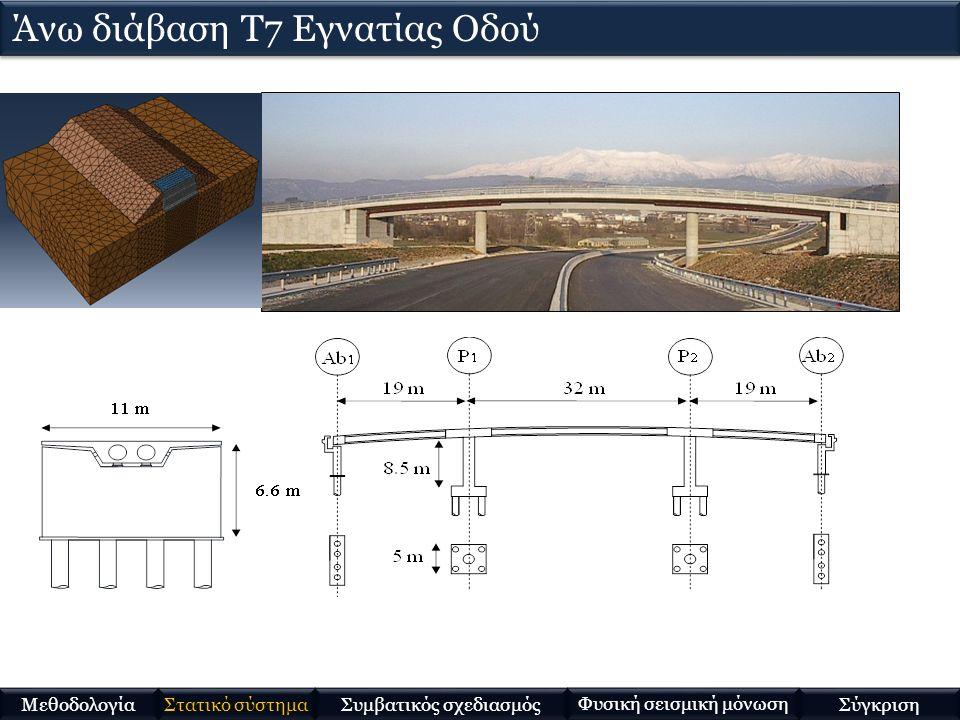 Στατικό σύστημα Μεθοδολογία Συμβατικός σχεδιασμός Φυσική σεισμική μόνωση Σύγκριση Άνω διάβαση Τ7 Εγνατίας Οδού