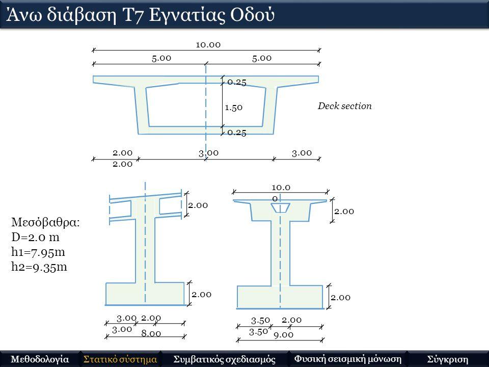 10.00 5.00 2.00 3.00 3.00 2.00 1.50 0.25 Deck section 8.00 3.00 2.00 3.00 2.00 9.00 3.50 2.00 3.50 2.00 10.0 0 2.00 Μεσόβαθρα: D=2.0 m h1=7.95m h2=9.35m Άνω διάβαση Τ7 Εγνατίας Οδού Στατικό σύστημα Μεθοδολογία Συμβατικός σχεδιασμός Φυσική σεισμική μόνωση Σύγκριση