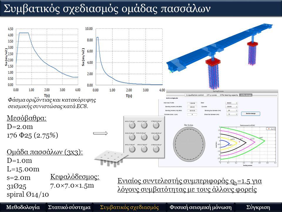 Mylonakis and Karatzia (WP5) ΙδιομορφήΠερίοδος (sec) 1 (στροφική)0.96 2 (στροφική)0.79 3 (μεταφορική)0.56  Συχνοτικά εξαρτώμενοι συντελεστές εμπέδησης: φασματική διέγερση (απουσία δεσπόζουσας συχνότητας) χρήση ιδιοσυχνότητας κατασκευή Δυναμική αλληλεπίδραση εδάφους-ανωδομής (update) Στατικό σύστημα Μεθοδολογία Συμβατικός σχεδιασμός Φυσική σεισμική μόνωση Σύγκριση