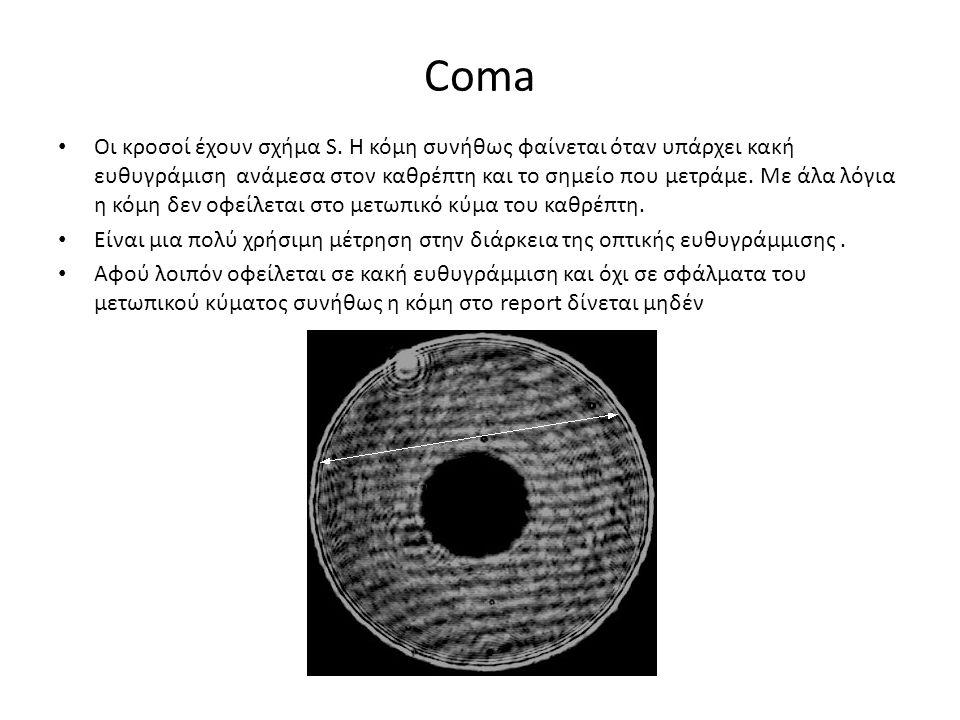 Coma Οι κροσοί έχουν σχήμα S.