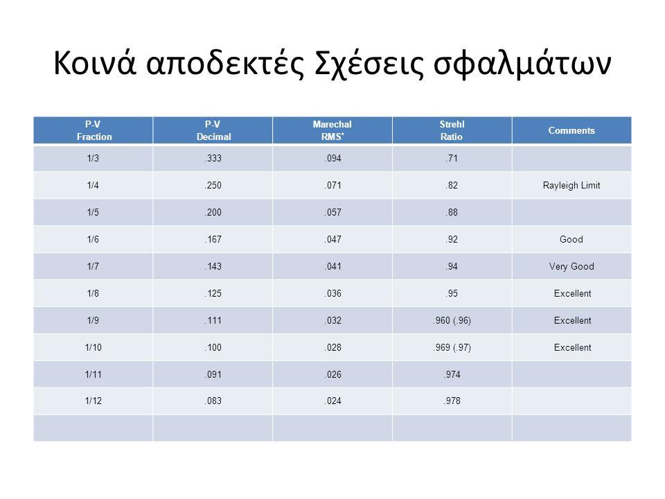 Κοινά αποδεκτές Σχέσεις σφαλμάτων P-V Fraction P-V Decimal Marechal RMS * Strehl Ratio Comments 1/3.333.094.71 1/4.250.071.82Rayleigh Limit 1/5.200.057.88 1/6.167.047.92Good 1/7.143.041.94Very Good 1/8.125.036.95 Excellent 1/9.111.032.960 (.96) Excellent 1/10.100.028.969 (.97) Excellent 1/11.091.026.974 1/12.083.024.978