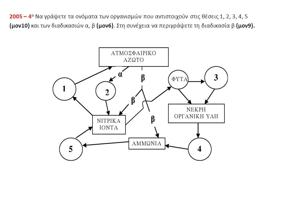 2005 – 4 ο Να γράψετε τα ονόματα των οργανισμών που αντιστοιχούν στις θέσεις 1, 2, 3, 4, 5 (μον10) και των διαδικασιών α, β (μον6).