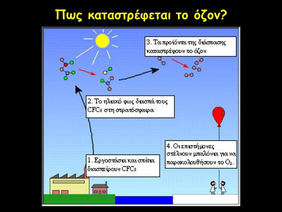 Πως καταστρέφεται το όζον