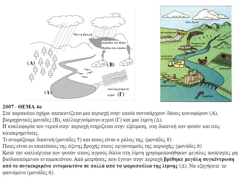 2007 - ΘΕΜΑ 4ο Στο παρακάτω σχήμα απεικονίζεται μια περιοχή στην οποία συνυπάρχουν δάσος κωνοφόρων (Α), βιομηχανικές μονάδες (Β), καλλιεργούμενοι αγροί (Γ) και μια λίμνη (Δ).