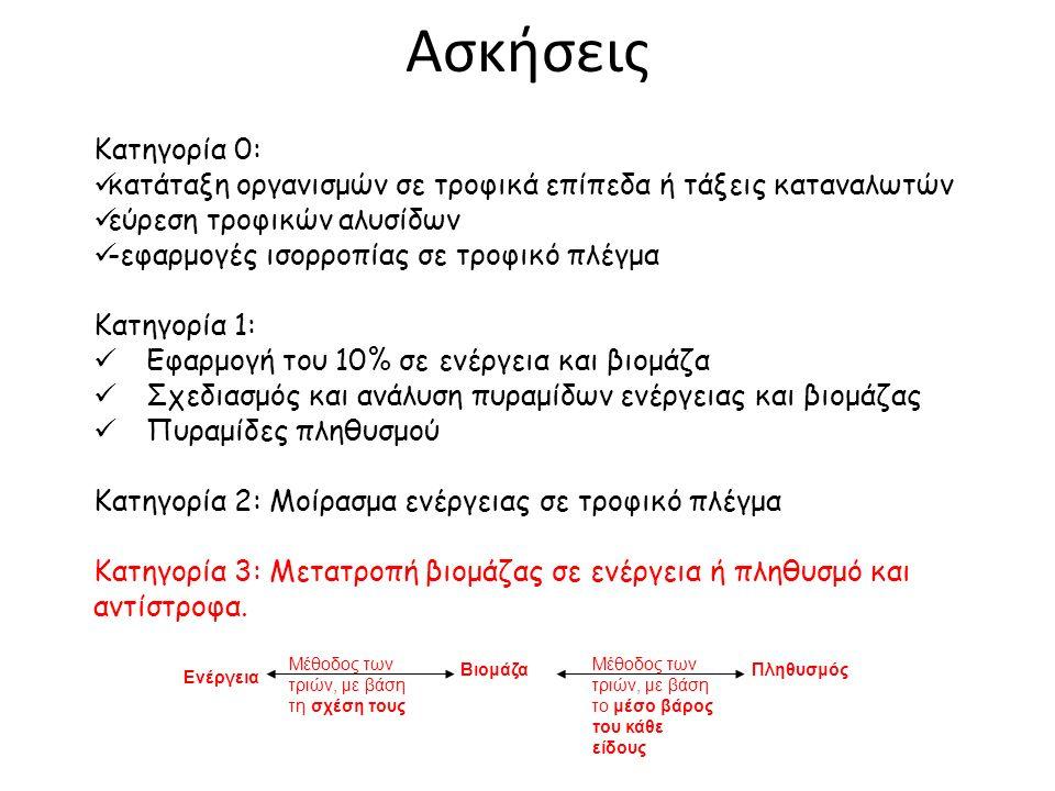 Ασκήσεις Κατηγορία 0: κατάταξη οργανισμών σε τροφικά επίπεδα ή τάξεις καταναλωτών εύρεση τροφικών αλυσίδων -εφαρμογές ισορροπίας σε τροφικό πλέγμα Κατηγορία 1: Εφαρμογή του 10% σε ενέργεια και βιομάζα Σχεδιασμός και ανάλυση πυραμίδων ενέργειας και βιομάζας Πυραμίδες πληθυσμού Κατηγορία 2: Μοίρασμα ενέργειας σε τροφικό πλέγμα Κατηγορία 3: Μετατροπή βιομάζας σε ενέργεια ή πληθυσμό και αντίστροφα.