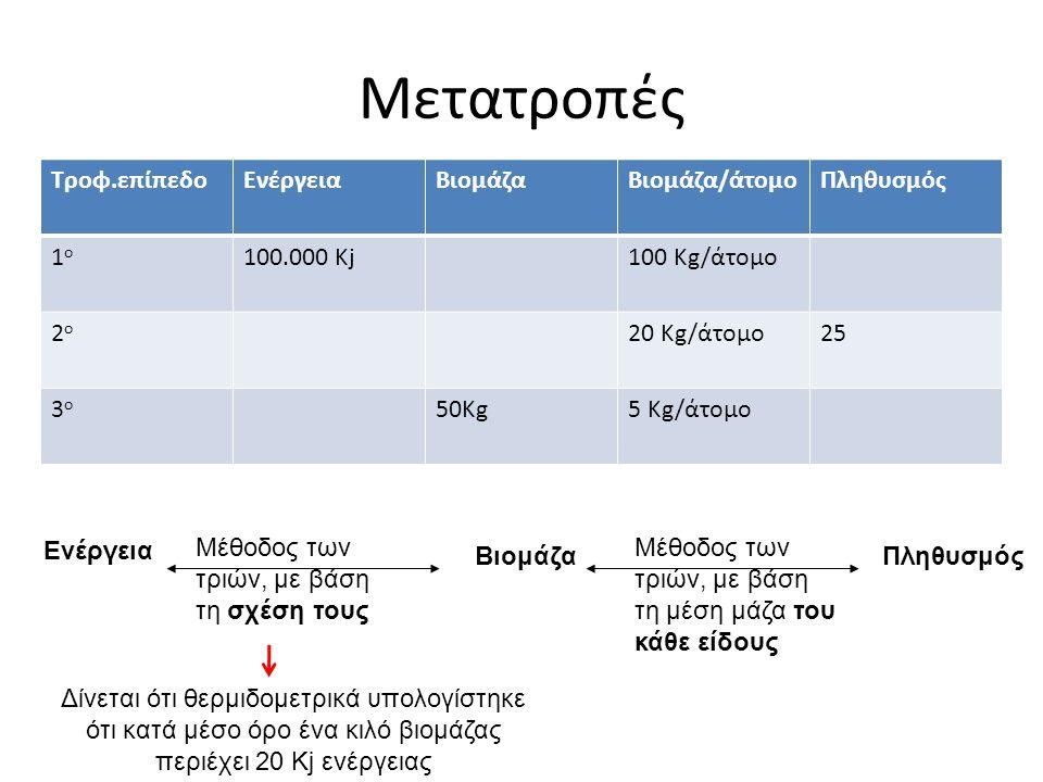 Μετατροπές Μέθοδος των τριών, με βάση τη σχέση τους Μέθοδος των τριών, με βάση τη μέση μάζα του κάθε είδους Ενέργεια ΠληθυσμόςΒιομάζα Τροφ.επίπεδοΕνέργειαΒιομάζαΒιομάζα/άτομοΠληθυσμός 1ο1ο 100.000 Kj100 Kg/άτομο 2ο2ο 20 Kg/άτομο25 3ο3ο 50Kg5 Kg/άτομο Δίνεται ότι θερμιδομετρικά υπολογίστηκε ότι κατά μέσο όρο ένα κιλό βιομάζας περιέχει 20 Kj ενέργειας