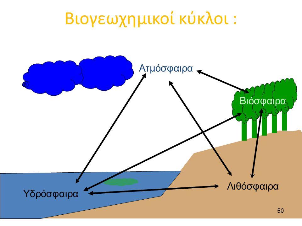 Βιογεωχημικοί κύκλοι : Ατμόσφαιρα Υδρόσφαιρα Λιθόσφαιρα Βιόσφαιρα 50