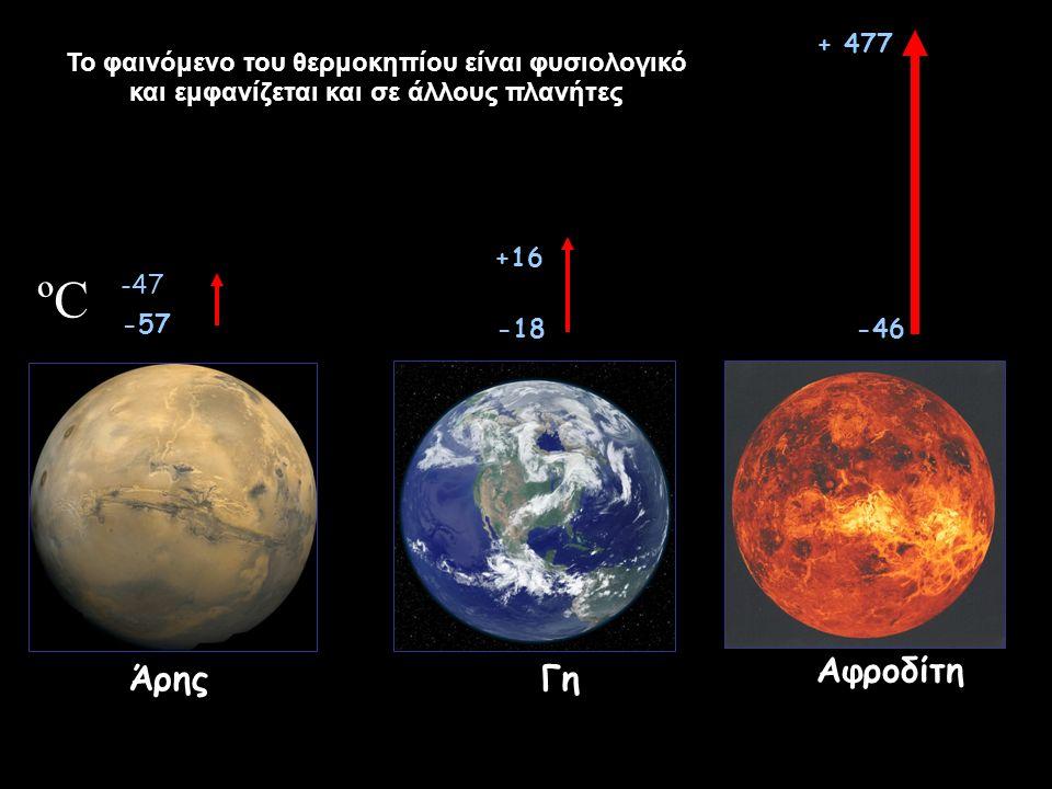 ΆρηςΓη Αφροδίτη ºCºC -57 -47 -46 + 477 -18 +16 Το φαινόμενο του θερμοκηπίου είναι φυσιολογικό και εμφανίζεται και σε άλλους πλανήτες