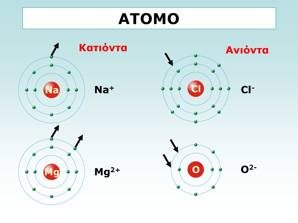 ΑΤΟΜΟ Na + Mg 2+ Cl - O 2- Κατιόντα Ανιόντα