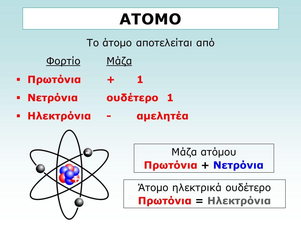 ΑΤΟΜΟ Το άτομο αποτελείται από ΦορτίοΜάζα  Πρωτόνια +1  Νετρόνια ουδέτερο1  Ηλεκτρόνια -αμελητέα Μάζα ατόμου Πρωτόνια + Νετρόνια + - Άτομο ηλεκτρικά ουδέτερο Πρωτόνια = Ηλεκτρόνια