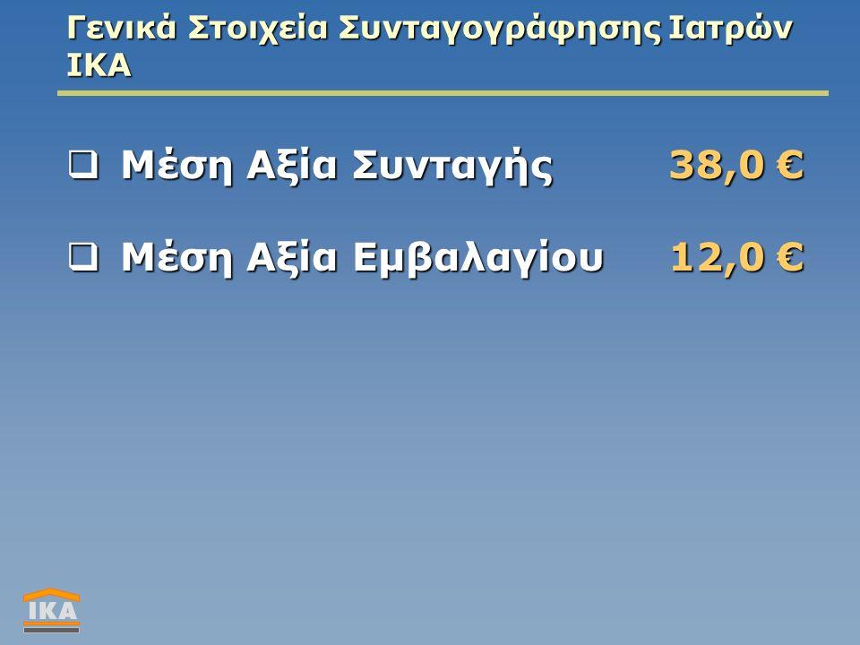 Γενικά Στοιχεία Συνταγογράφησης Ιατρών ΙΚΑ  Μέση Αξία Συνταγής38,0 €  Μέση Αξία Eμβαλαγίου 12,0 €