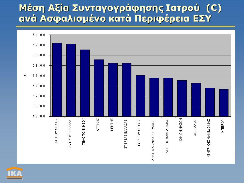 Μέση Αξία Συνταγογράφησης Ιατρού (€) ανά Ασφαλισμένο κατά Περιφέρεια ΕΣΥ