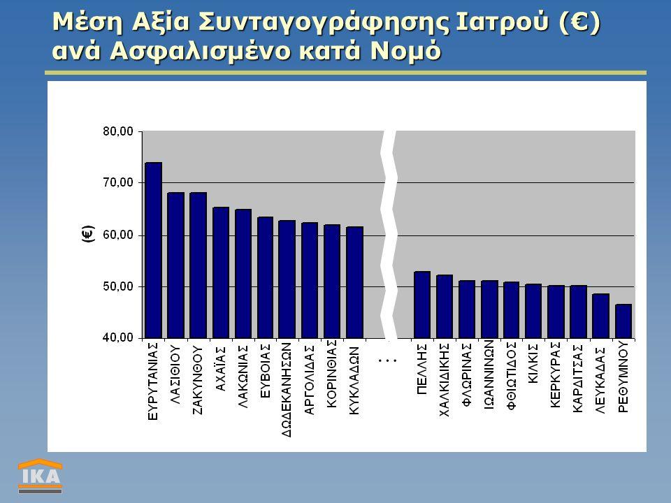 Μέση Αξία Συνταγογράφησης Ιατρού (€) ανά Ασφαλισμένο κατά Νομό …