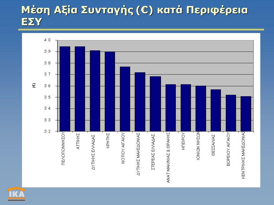 Μέση Αξία Συνταγής (€) κατά Περιφέρεια ΕΣΥ