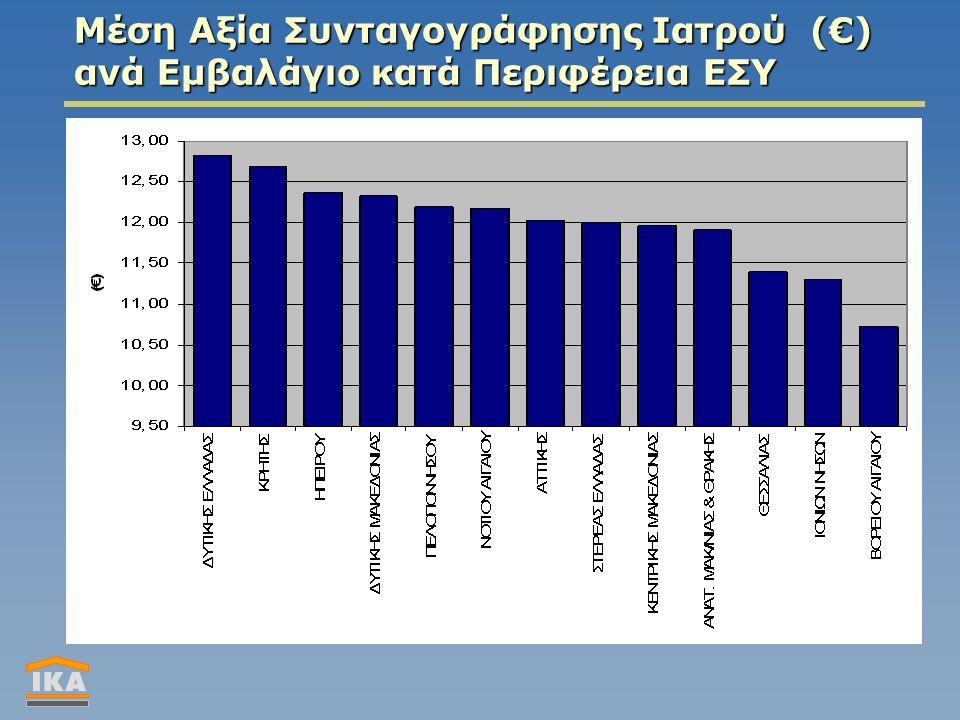 Μέση Αξία Συνταγογράφησης Ιατρού (€) ανά Εμβαλάγιο κατά Περιφέρεια ΕΣΥ