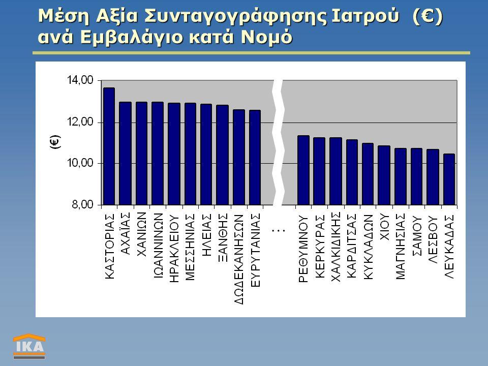 … Μέση Αξία Συνταγογράφησης Ιατρού (€) ανά Εμβαλάγιο κατά Νομό
