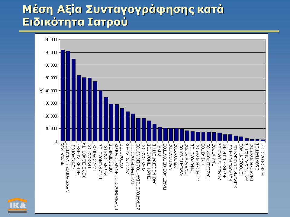 Μέση Αξία Συνταγογράφησης κατά Ειδικότητα Ιατρού