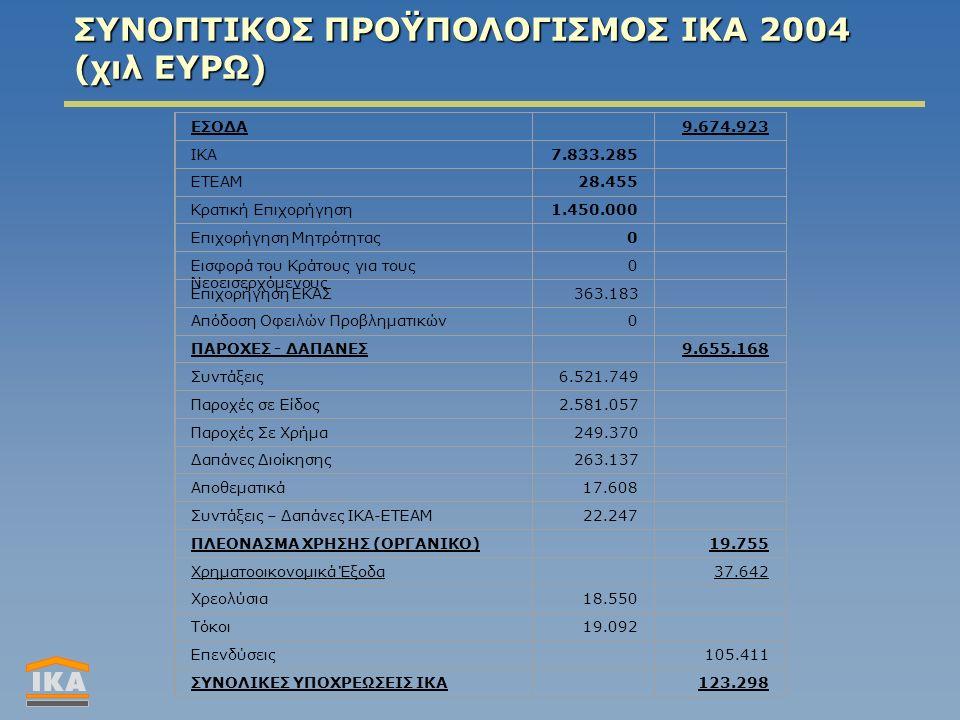 ΣΥΝΟΠΤΙΚΟΣ ΠΡΟΫΠΟΛΟΓΙΣΜΟΣ ΙΚΑ 2004 (χιλ ΕΥΡΩ) ΕΣΟΔΑ 9.674.923 ΙΚΑ7.833.285 ΕΤΕΑΜ28.455 Κρατική Επιχορήγηση1.450.000 Επιχορήγηση Μητρότητας0 Εισφορά του Κράτους για τους Νεοεισερχόμενους 0 Επιχορήγηση ΕΚΑΣ363.183 Απόδοση Οφειλών Προβληματικών0 ΠΑΡΟΧΕΣ - ΔΑΠΑΝΕΣ 9.655.168 Συντάξεις6.521.749 Παροχές σε Είδος2.581.057 Παροχές Σε Χρήμα249.370 Δαπάνες Διοίκησης263.137 Αποθεματικά17.608 Συντάξεις – Δαπάνες ΙΚΑ-ΕΤΕΑΜ22.247 ΠΛΕΟΝΑΣΜΑ ΧΡΗΣΗΣ (ΟΡΓΑΝΙΚΟ) 19.755 Χρηματοοικονομικά Έξοδα 37.642 Χρεολύσια18.550 Τόκοι19.092 Επενδύσεις 105.411 ΣΥΝΟΛΙΚΕΣ ΥΠΟΧΡΕΩΣΕΙΣ ΙΚΑ 123.298