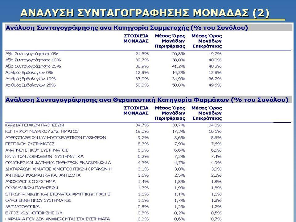 ΑΝΑΛΥΣΗ ΣΥΝΤΑΓΟΓΡΑΦΗΣΗΣ ΜΟΝΑΔΑΣ (2)