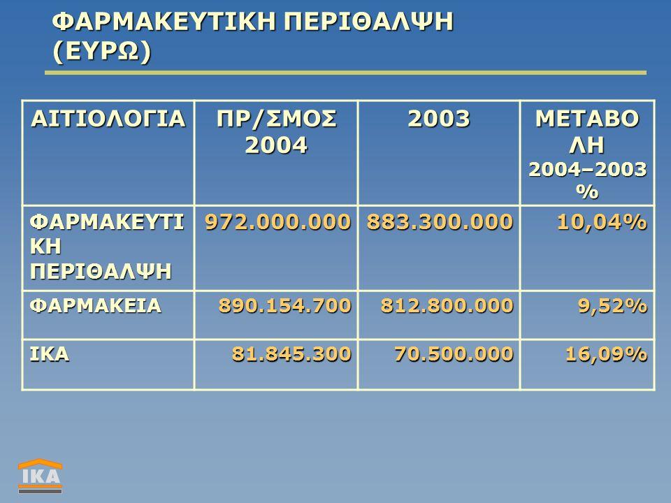 ΦΑΡΜΑΚΕΥΤΙΚΗ ΠΕΡΙΘΑΛΨΗ (ΕΥΡΩ) ΑΙΤΙΟΛΟΓΙΑ ΠΡ/ΣΜΟΣ 2004 2003 ΜΕΤΑΒΟ ΛΗ 2004–2003 % ΦΑΡΜΑΚΕΥΤΙ ΚΗ ΠΕΡΙΘΑΛΨΗ 972.000.000883.300.00010,04% ΦΑΡΜΑΚΕΙΑ890.154.700812.800.0009,52% ΙΚΑ81.845.30070.500.00016,09%