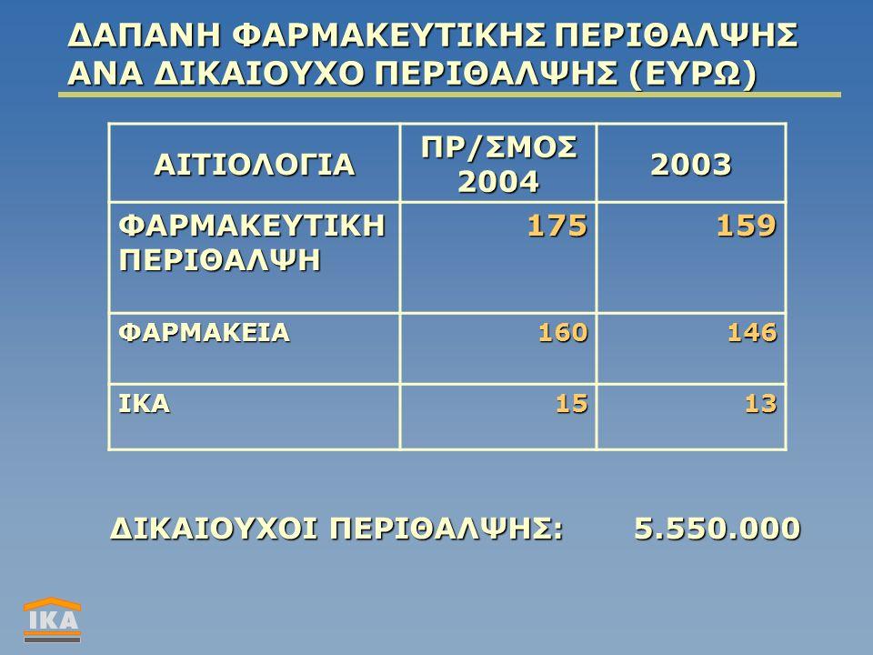 ΔΑΠΑΝΗ ΦΑΡΜΑΚΕΥΤΙΚΗΣ ΠΕΡΙΘΑΛΨΗΣ ΑΝΑ ΔΙΚΑΙΟΥΧΟ ΠΕΡΙΘΑΛΨΗΣ (ΕΥΡΩ) ΑΙΤΙΟΛΟΓΙΑ ΠΡ/ΣΜΟΣ 2004 2003 ΦΑΡΜΑΚΕΥΤΙΚΗ ΠΕΡΙΘΑΛΨΗ 175 159 ΦΑΡΜΑΚΕΙΑ 160 146 ΙΚΑ1513 ΔΙΚΑΙΟΥΧΟΙ ΠΕΡΙΘΑΛΨΗΣ:5.550.000