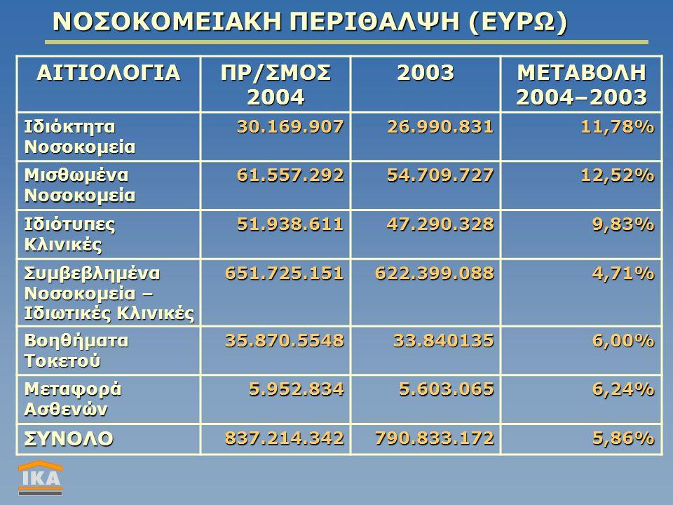 ΝΟΣΟΚΟΜΕΙΑΚΗ ΠΕΡΙΘΑΛΨΗ (ΕΥΡΩ) ΑΙΤΙΟΛΟΓΙΑ ΠΡ/ΣΜΟΣ 2004 2003ΜΕΤΑΒΟΛΗ2004–2003 Ιδιόκτητα Νοσοκομεία 30.169.90726.990.83111,78% Μισθωμένα Νοσοκομεία 61.557.29254.709.72712,52% Ιδιότυπες Κλινικές 51.938.61147.290.3289,83% Συμβεβλημένα Νοσοκομεία – Ιδιωτικές Κλινικές 651.725.151622.399.0884,71% Βοηθήματα Τοκετού 35.870.554833.8401356,00% Μεταφορά Ασθενών 5.952.8345.603.0656,24% ΣΥΝΟΛΟ837.214.342790.833.1725,86%