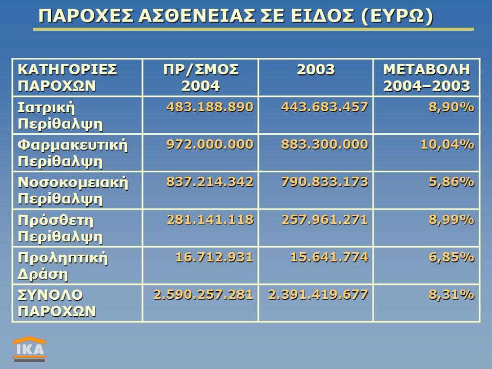 ΠΑΡΟΧΕΣ ΑΣΘΕΝΕΙΑΣ ΣΕ ΕΙΔΟΣ (ΕΥΡΩ) ΚΑΤΗΓΟΡΙΕΣ ΠΑΡΟΧΩΝ ΠΡ/ΣΜΟΣ 2004 2003ΜΕΤΑΒΟΛΗ2004–2003 Ιατρική Περίθαλψη 483.188.890443.683.4578,90% Φαρμακευτική Περίθαλψη 972.000.000883.300.00010,04% Νοσοκομειακή Περίθαλψη 837.214.342790.833.1735,86% Πρόσθετη Περίθαλψη 281.141.118257.961.2718,99% Προληπτική Δράση 16.712.93115.641.7746,85% ΣΥΝΟΛΟ ΠΑΡΟΧΩΝ 2.590.257.2812.391.419.6778,31%