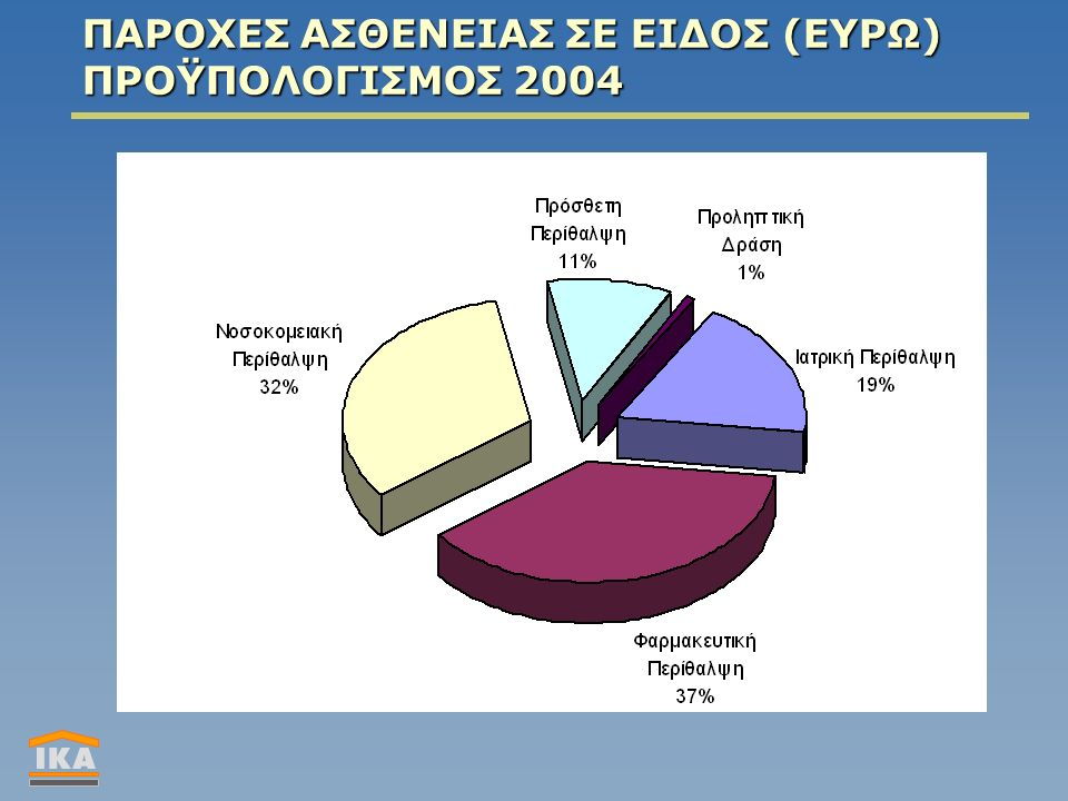 ΠΑΡΟΧΕΣ ΑΣΘΕΝΕΙΑΣ ΣΕ ΕΙΔΟΣ (ΕΥΡΩ) ΠΡΟΫΠΟΛΟΓΙΣΜΟΣ 2004