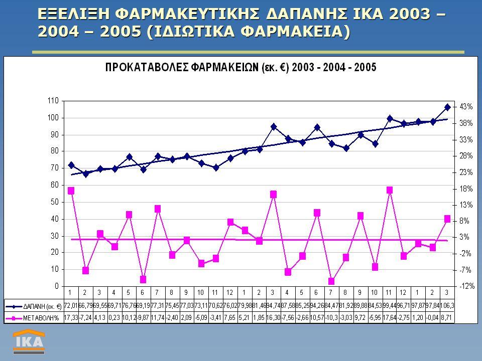 ΕΞΕΛΙΞΗ ΦΑΡΜΑΚΕΥΤΙΚΗΣ ΔΑΠΑΝΗΣ ΙΚΑ 2003 – 2004 – 2005 (ΙΔΙΩΤΙΚΑ ΦΑΡΜΑΚΕΙΑ)