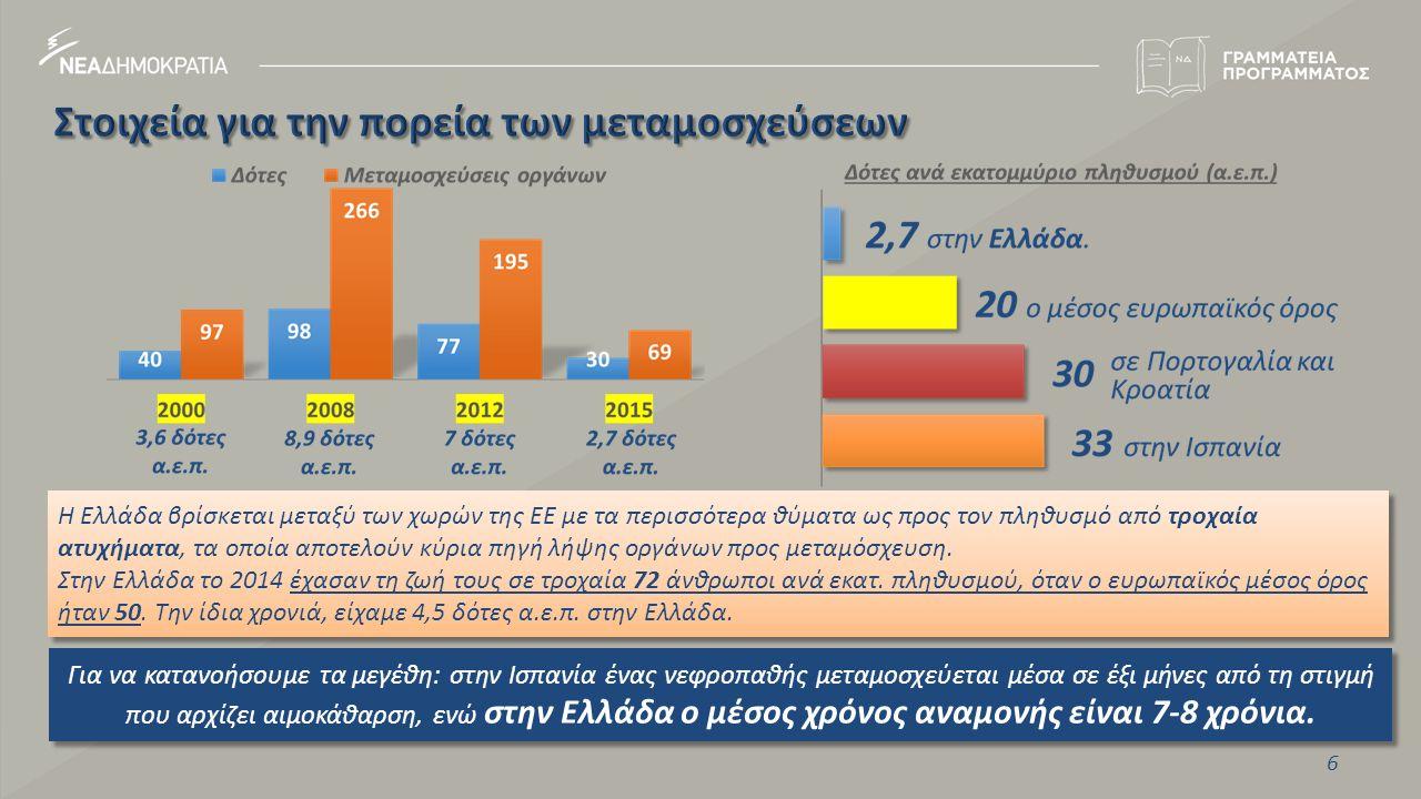 6 Για να κατανοήσουμε τα μεγέθη: στην Ισπανία ένας νεφροπαθής μεταμοσχεύεται μέσα σε έξι μήνες από τη στιγμή που αρχίζει αιμοκάθαρση, ενώ στην Ελλάδα ο μέσος χρόνος αναμονής είναι 7-8 χρόνια.